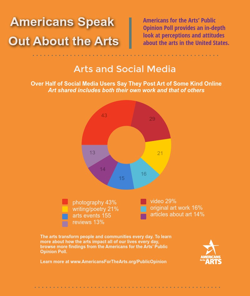 An Exploratory Study of Demographic Diversity in the Arts ...