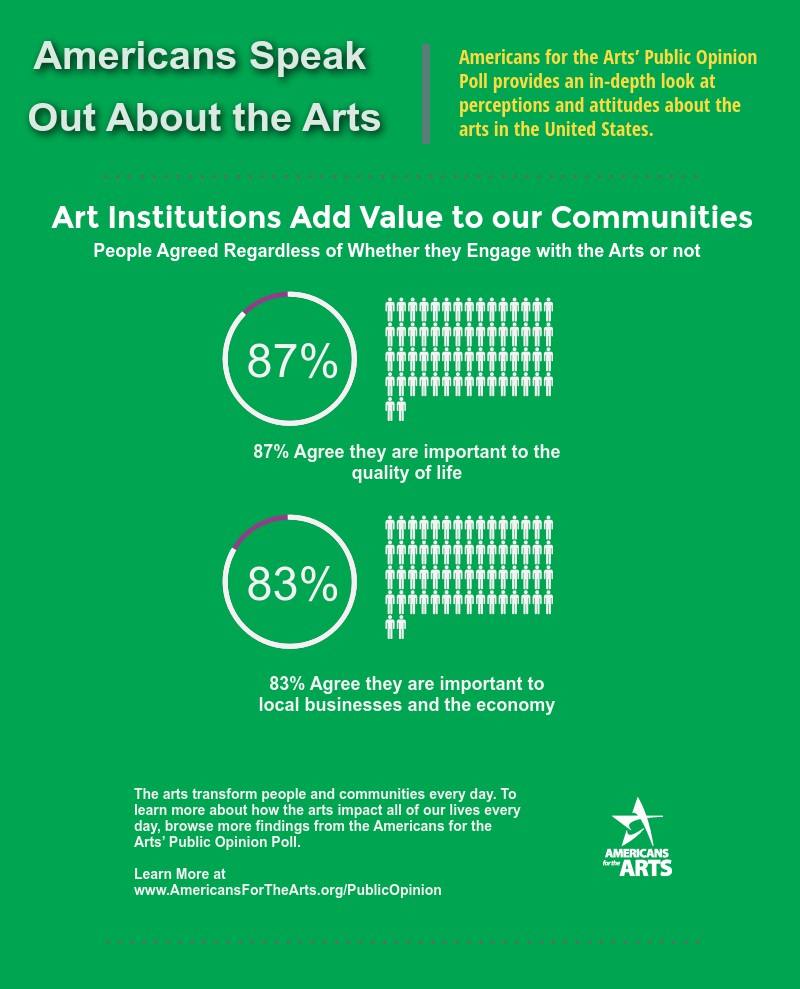 The value of art: a selection of sites
