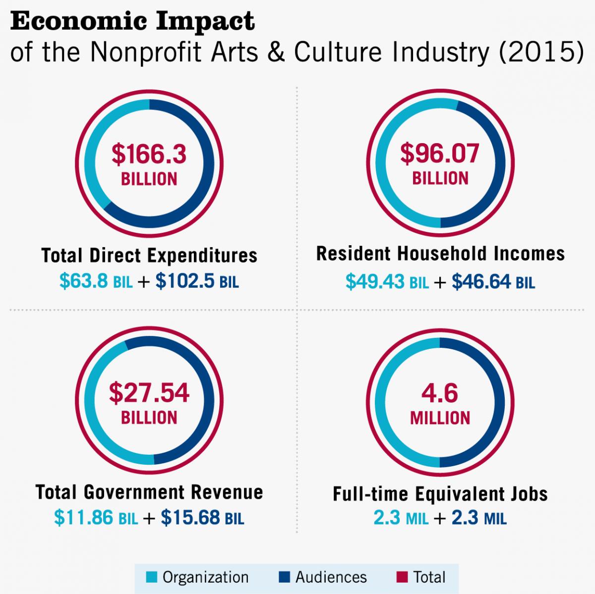economic impact of louisiana purchase