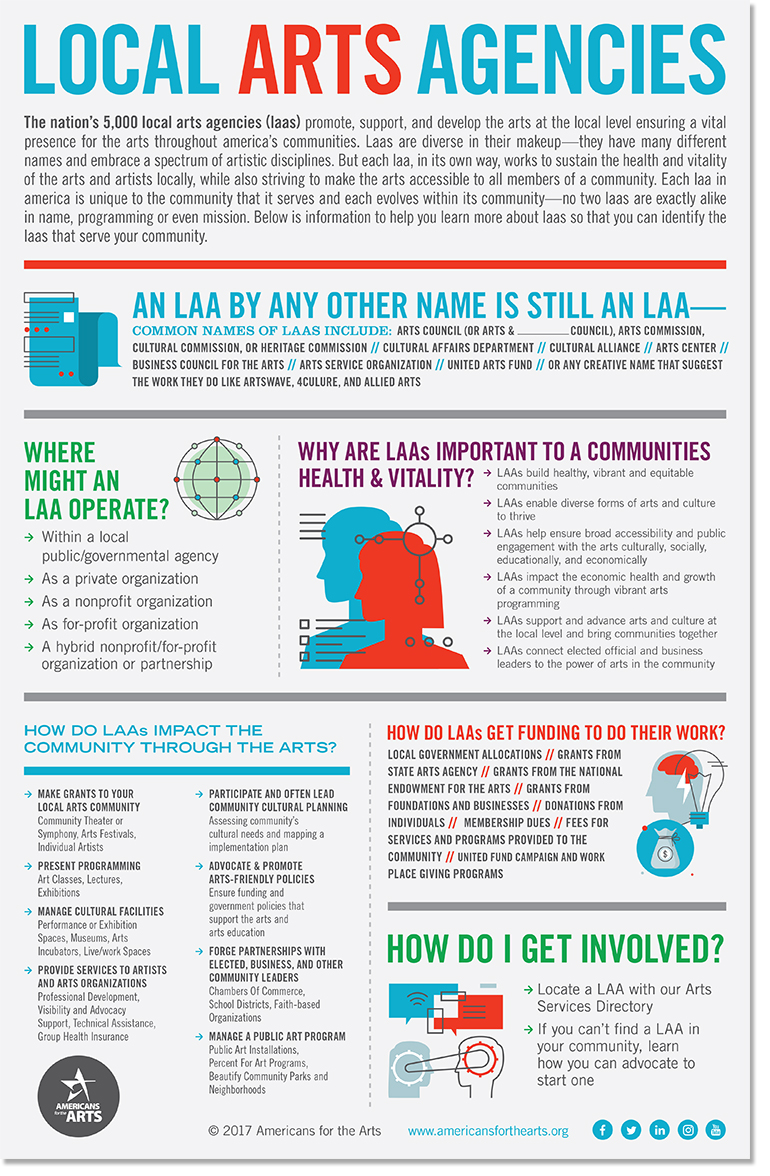 Local Arts Agencies Infographic - Click to Download