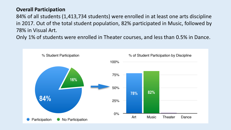 Source: Morrison, R., 2018. Arts Education Data Project Ohio Executive Summary Report (draft).
