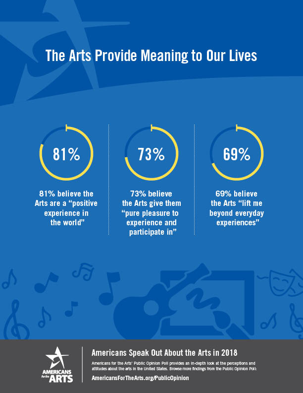 Public Opinion Poll | Americans for the Arts
