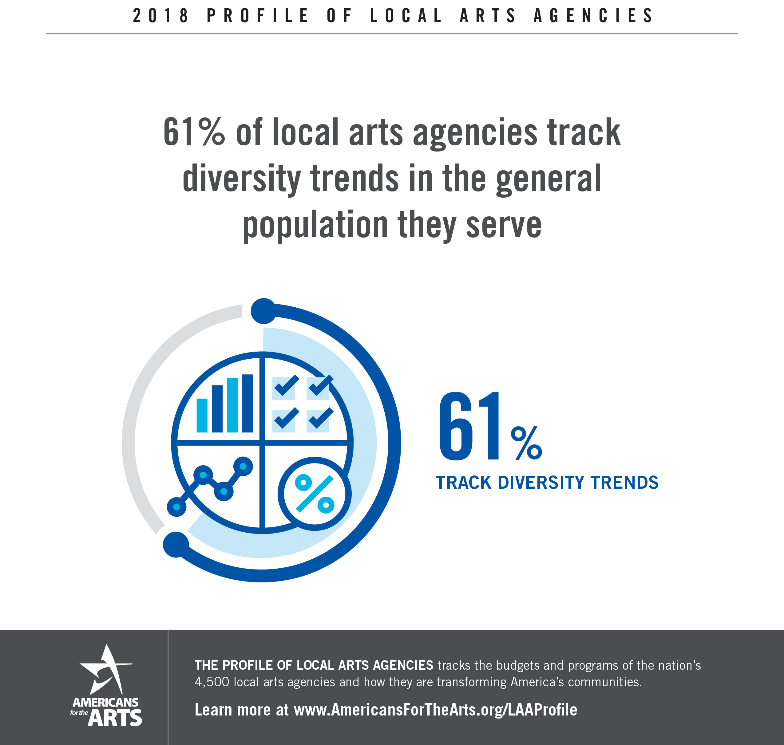 Profile of Local Arts Agencies | Americans for the Arts