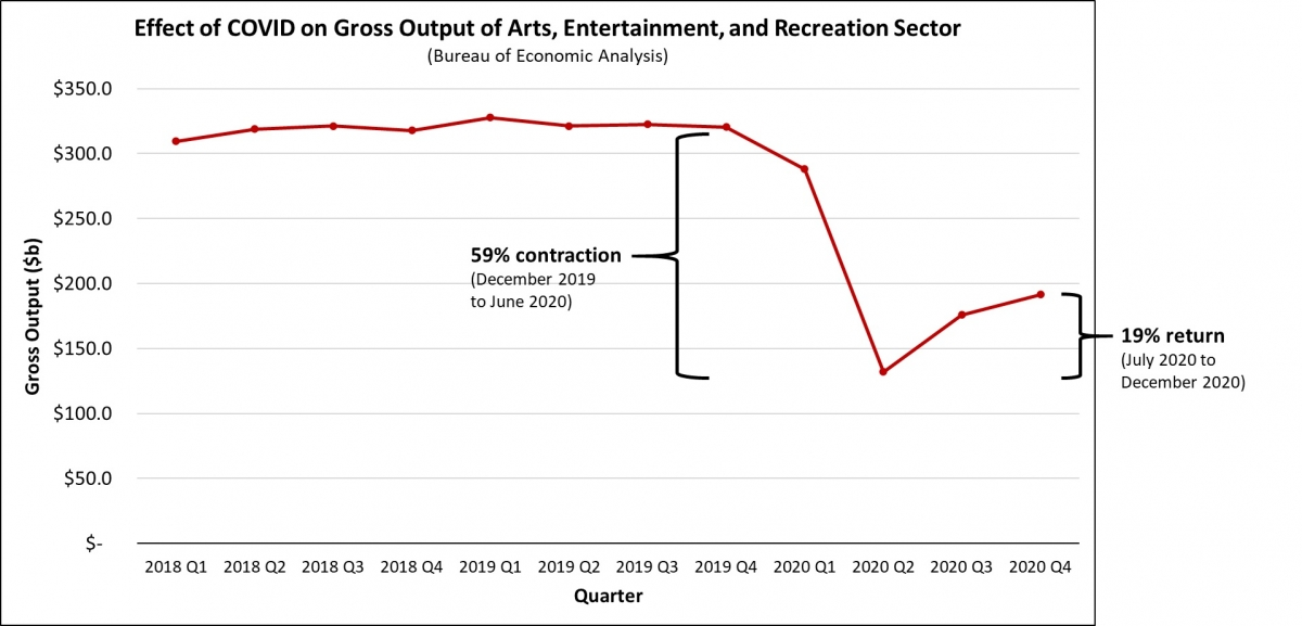 A chart showing the 59% economic contraction in the arts, entertainment, and recreation sector between December 2019 and June 2020, and the 19% return from July to December 2020.