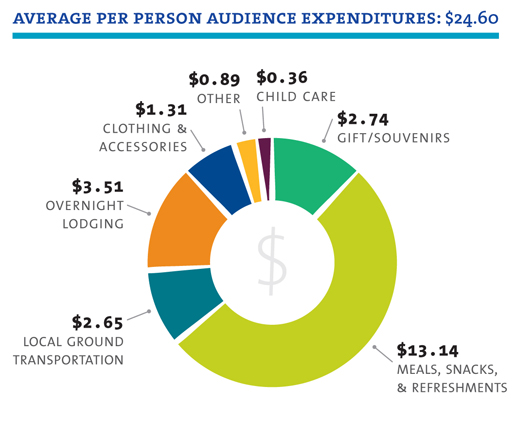 per person spending infographic