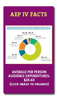 Average Per Person Audience Expenditures: $24.60