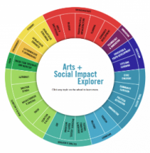 Americans for the Arts Introduces the Arts + Social Impact Explorer