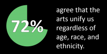 Americans Speak out About the Arts in 2018
