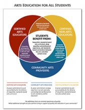 Arts Education Americans For The Arts