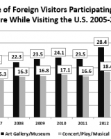 Foreign Visitors Participating in Arts & Culture While Visiting the U.S. 2005-2015