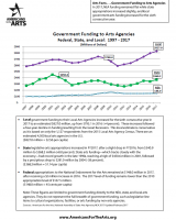 Government Funding for the Arts (20 Years)
