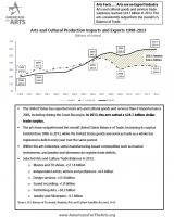 Arts and Cultural Production Trade Balance